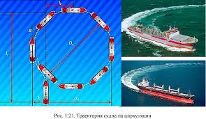 Курсовая работа по дисциплине УПРАВЛЕНИЕ СУДНОМ the maritime  Пополнение